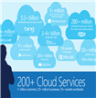 IT News Alert:Over-100-govt-departments-adopted-Microsoft-cloud-services-in-last-1-year